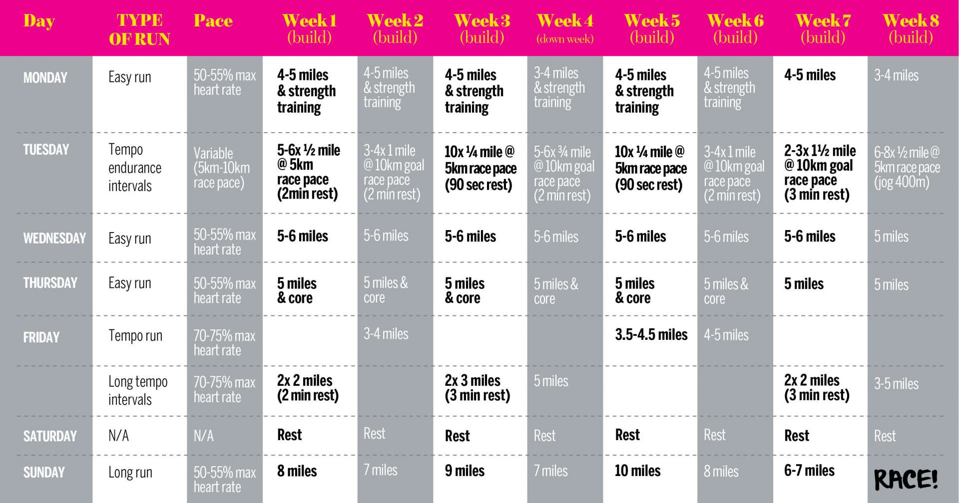 Run a faster 10k in 8 weeks running workout chart nvjuhfo Image collections