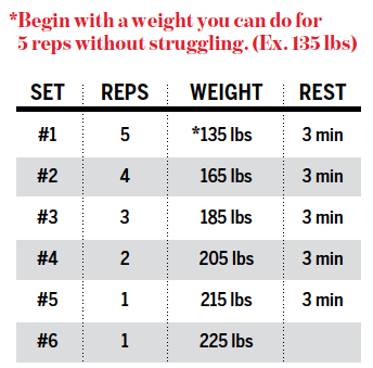 Test your one rep max strong fitness magazine for 1 rep max table